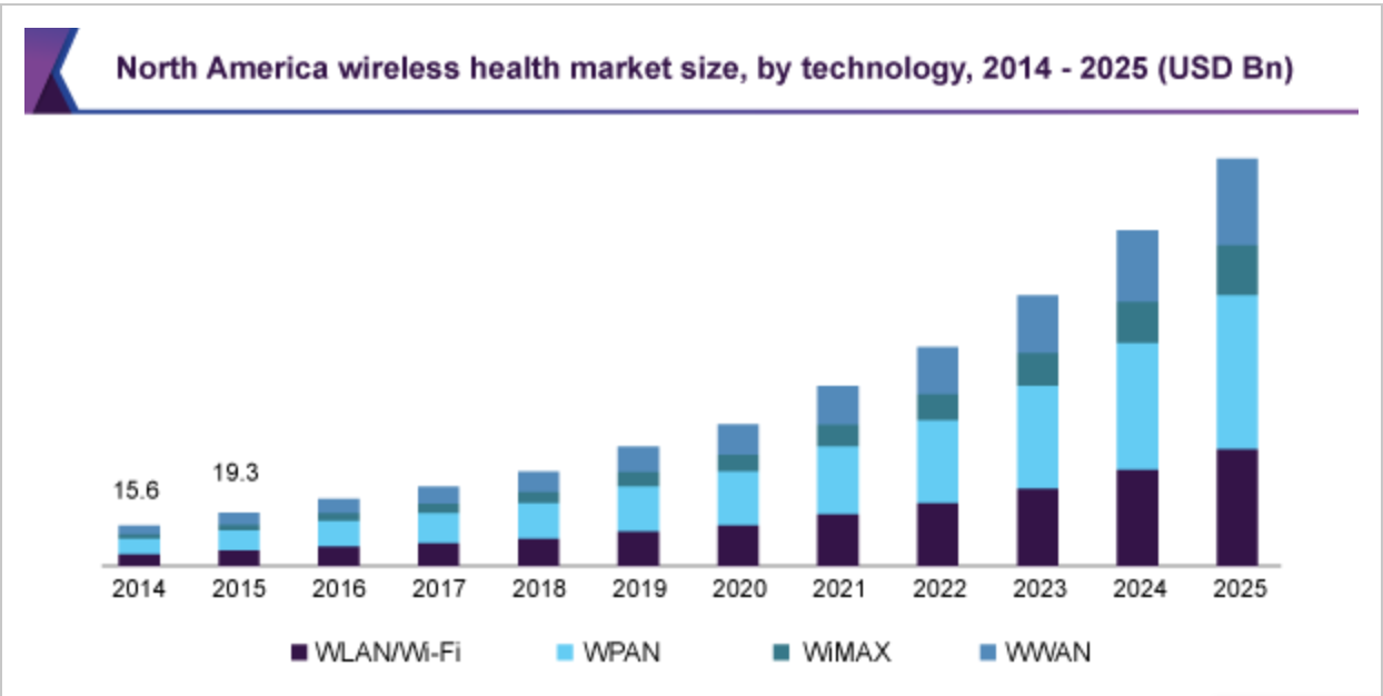 https://www.grandviewresearch.com/industry-analysis/wireless-health-market