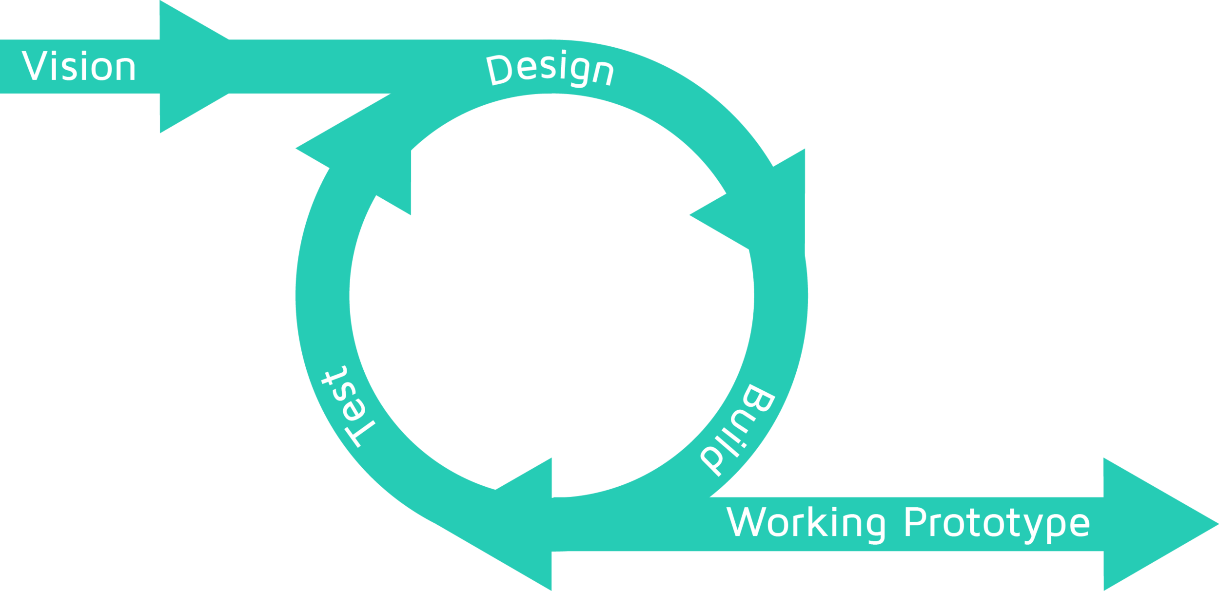 DesignCycle.png