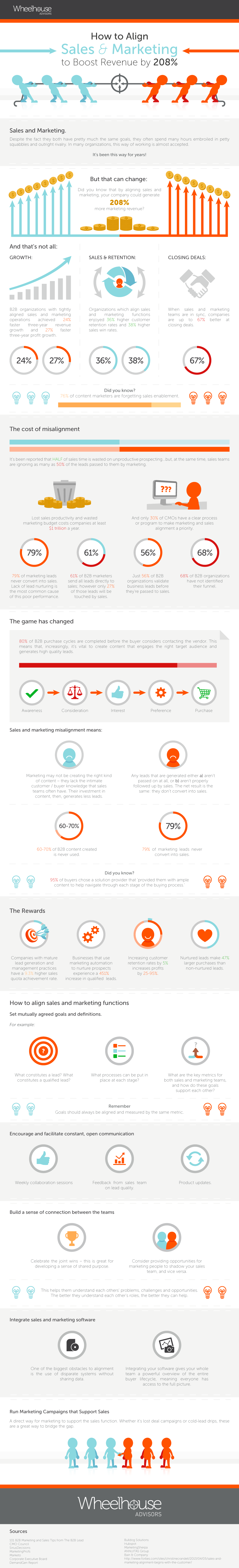 sales-and-marketing-infographic-wheelhouse.png