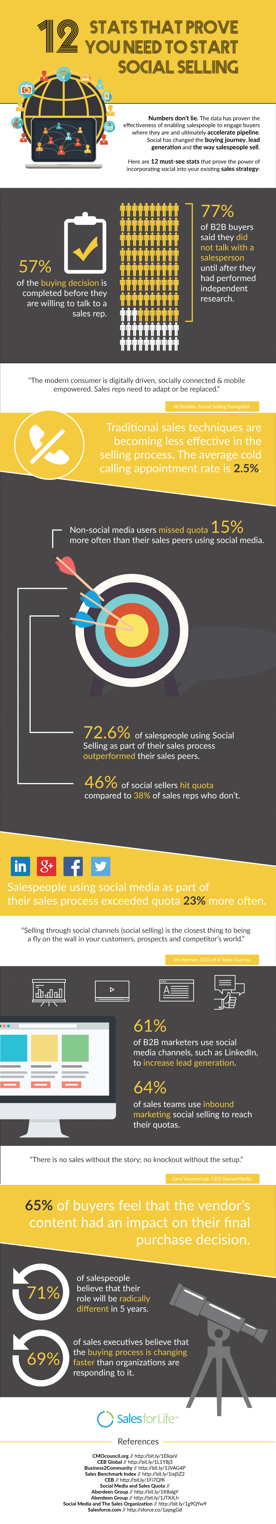 12-stats-that-prove-you-need-to-start-social-selling1.jpg