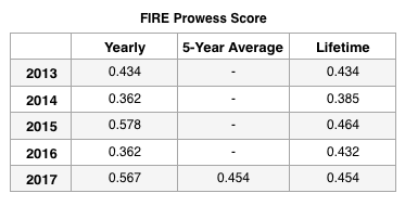 FIRE Prowess Update Oct.png