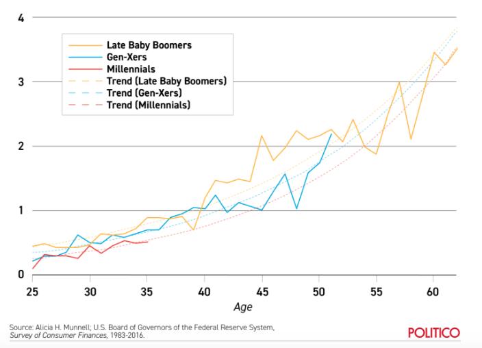 Millennials and Retirement 2.png