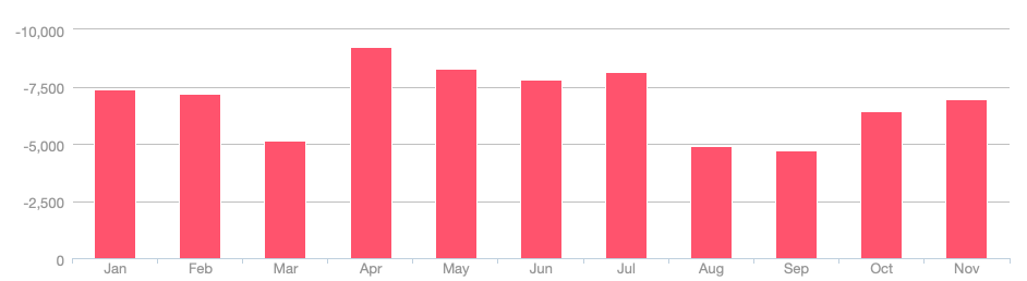 Jan-Nov 2018 Spending.png