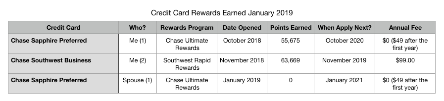 Credit Card Rewards Earned.png