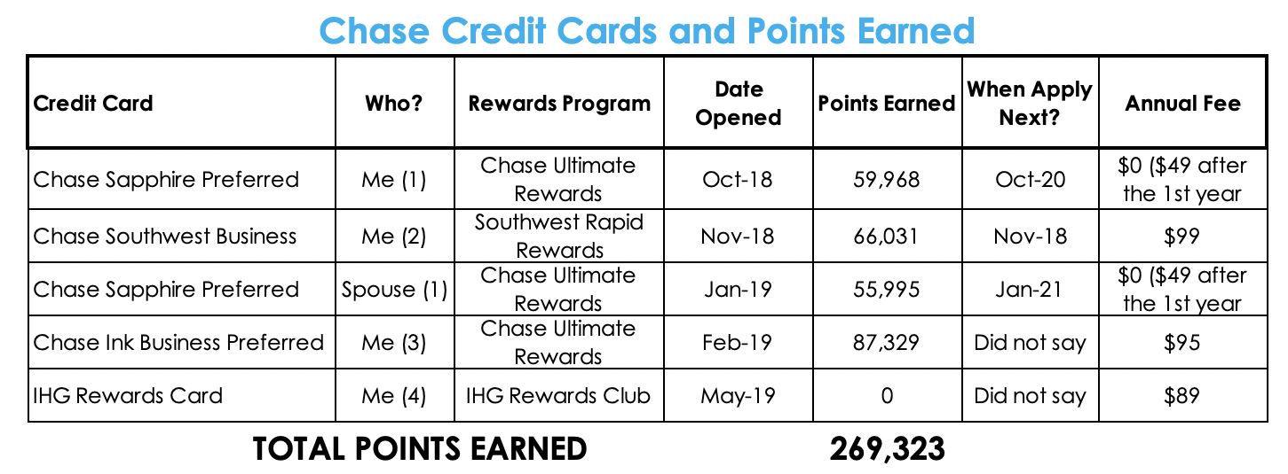 Chase CC Points.png