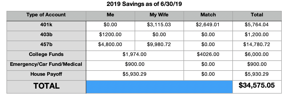Yearly Savings as of June 2019.png