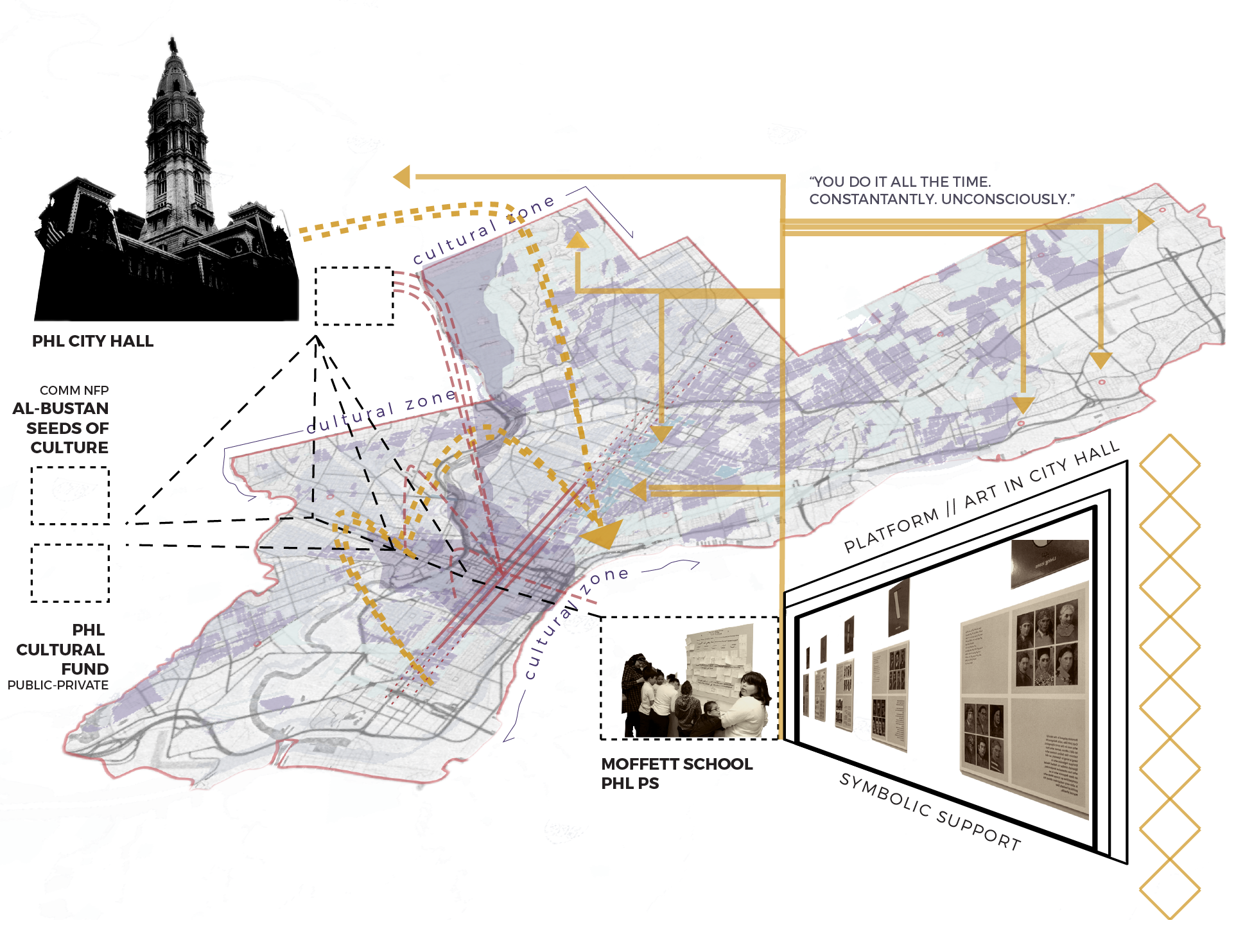 Understanding the city of Philadelphia as perpetually transforming allows for critical analysis of current systems of urban governance while also creating openings for new possibilities. Putting in conversation unlikely allies moves toward processes of inclusion and co-design of pluralistic frameworks for arts and culture and diversity politics.