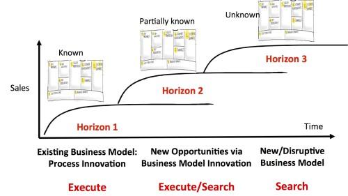 Business Model Canvas in combinatie met Three Horizons Model, door Steve Blank