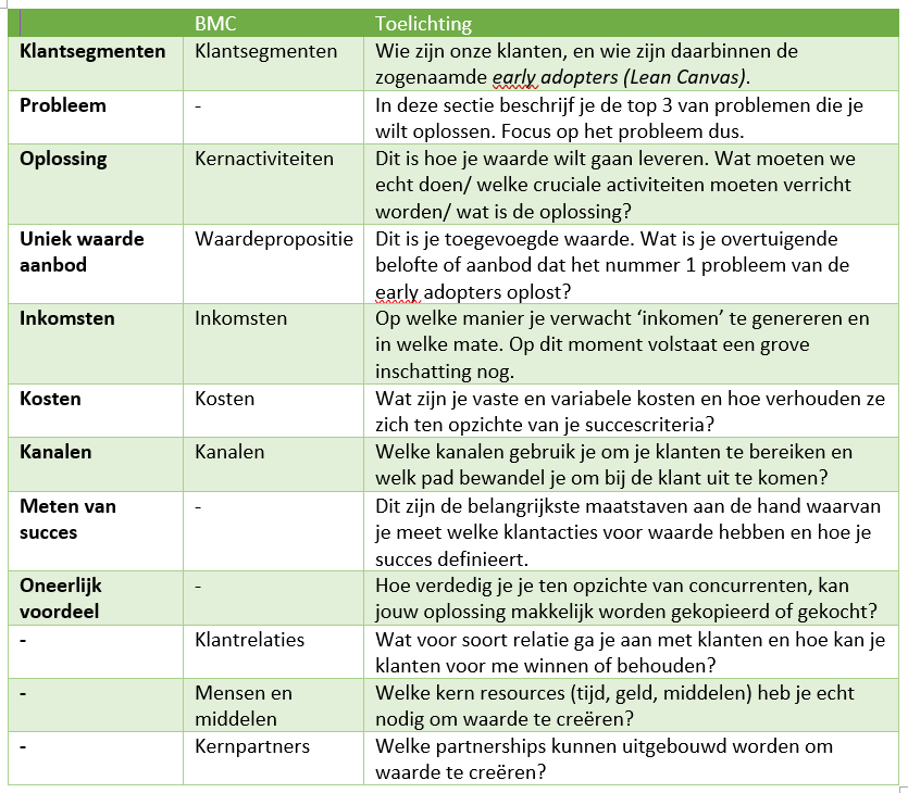 vergelijking BMC leancanvas.PNG