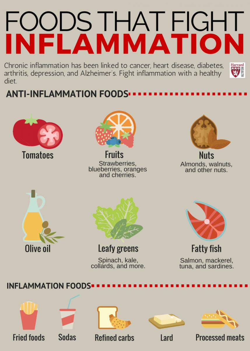 anti inflammatory diet for depression