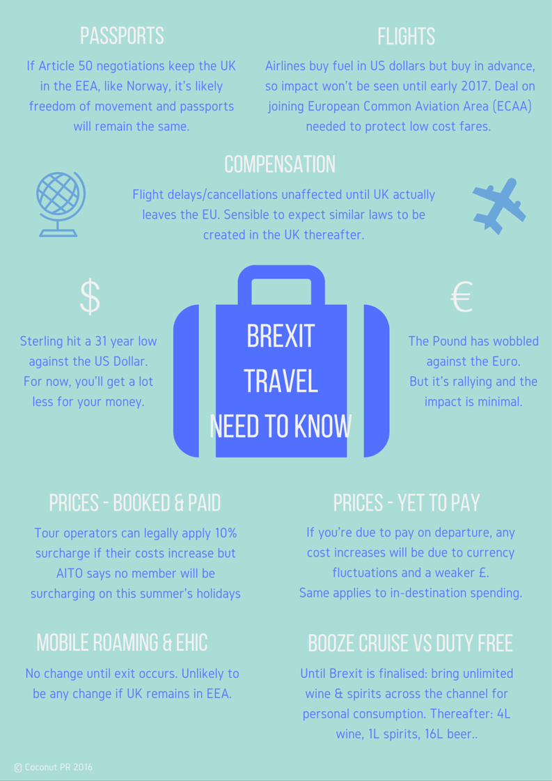 Brexit travel need-to-know