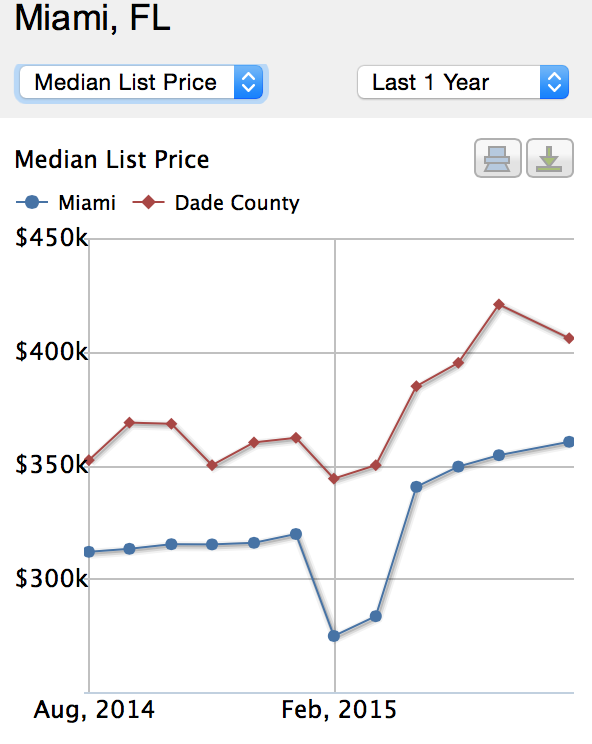 FL Prices Continue To Climb
