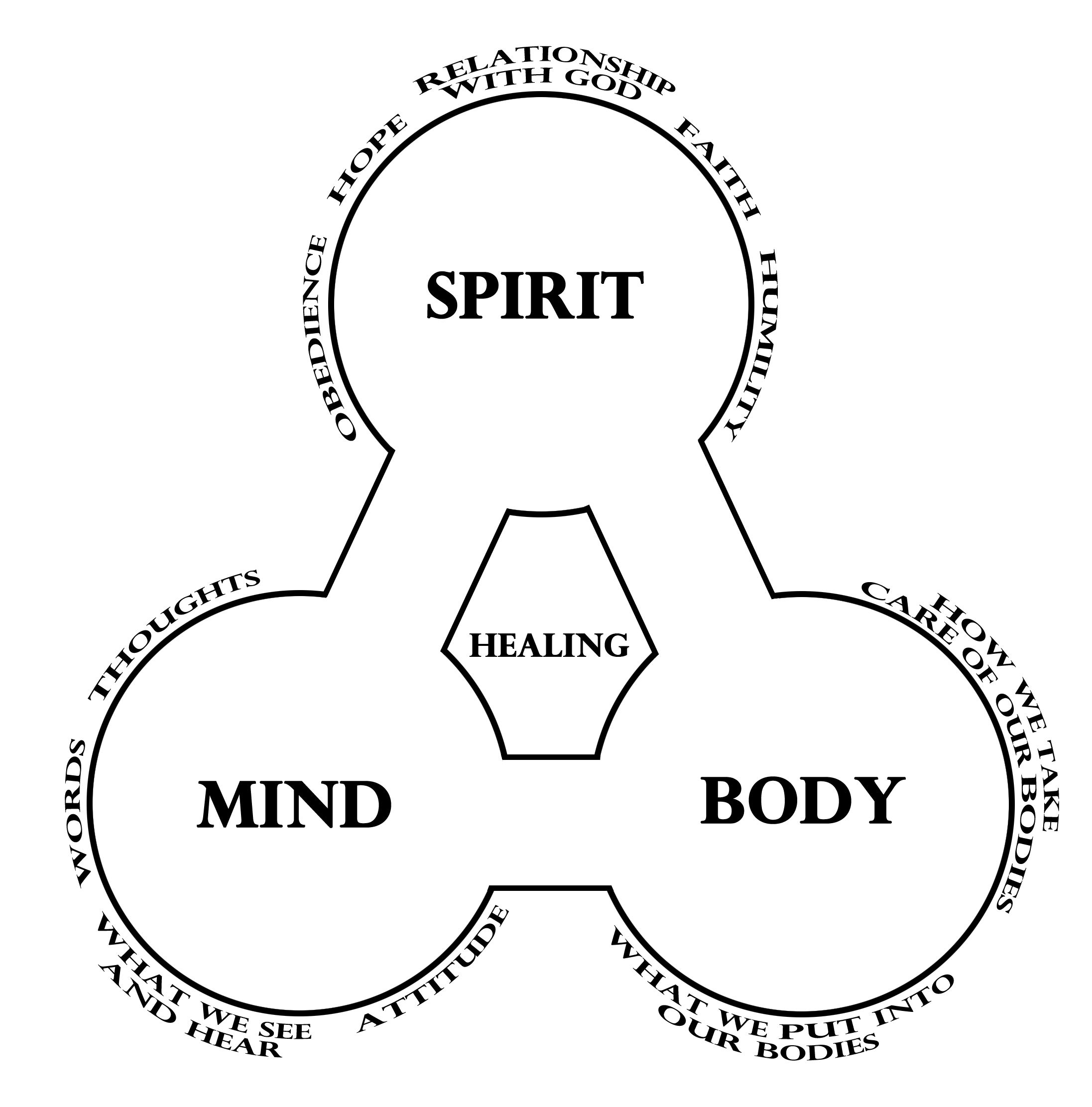 mind body spirit chart