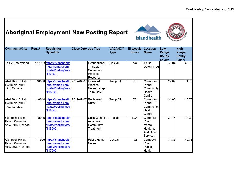 Island Health Job postings 2019-09-25.png
