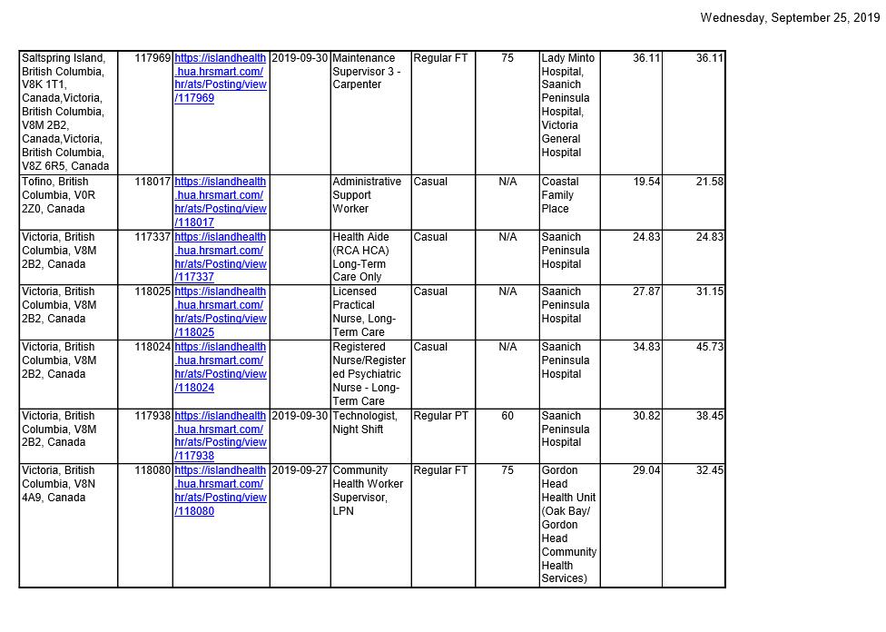 Island Health Job postings 4 2019-09-25.png