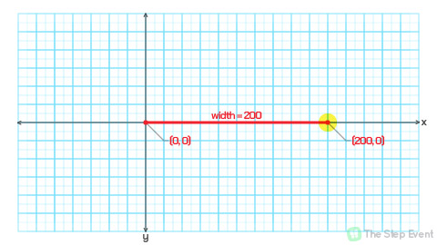 Highlighted and 200 units to the right of the origin point is the end-point.