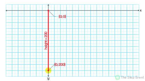 Case in point: if we extend the line downwards, the end-point is located at (0, 200).