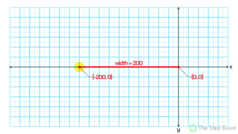 Finally, to cover all four cardinal directions, a line extending to the left of the origin point would have its end-point at coordinates (-200, 0).