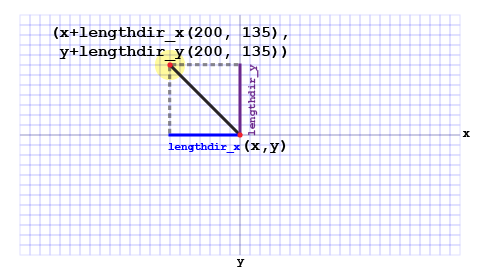 Extrapolating imaginary lines in both the x and y directions.