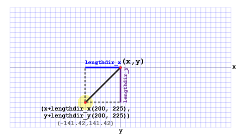If the end-point of a line is in the third quadrant (in relation to the origin point), its x-value is negative and its y-value is positive.