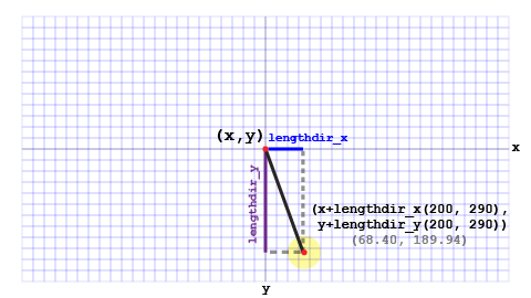 If the end-point of a line is in the fourth quadrant (in relation to the origin point), both its x and y-value will be positive.