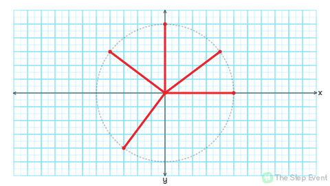 It might go without stating, but we're essentially forming a circle by plotting points equidistant from the origin point. In this image, all  n -length lines extending from the origin point are guaranteed to have their end-points lay dotted region.