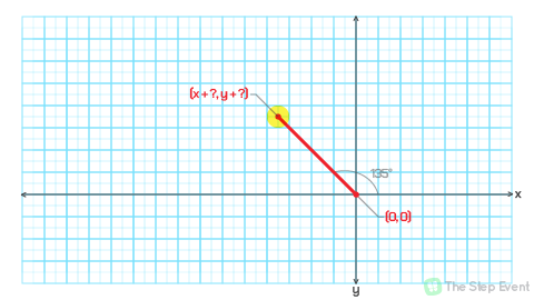 If we start with an upwards-extending line like in the (x, y-200) scenario from earlier, we'd have to rotate about the origin 45 additional degrees (90 degrees + 45 degrees = 135 degrees).  If we start with a right-extending line like in the earliest (x+200, y) scenario, we'd have to rotate the full 135 degrees about the origin (0 degrees + 135 degrees = 135 degrees).