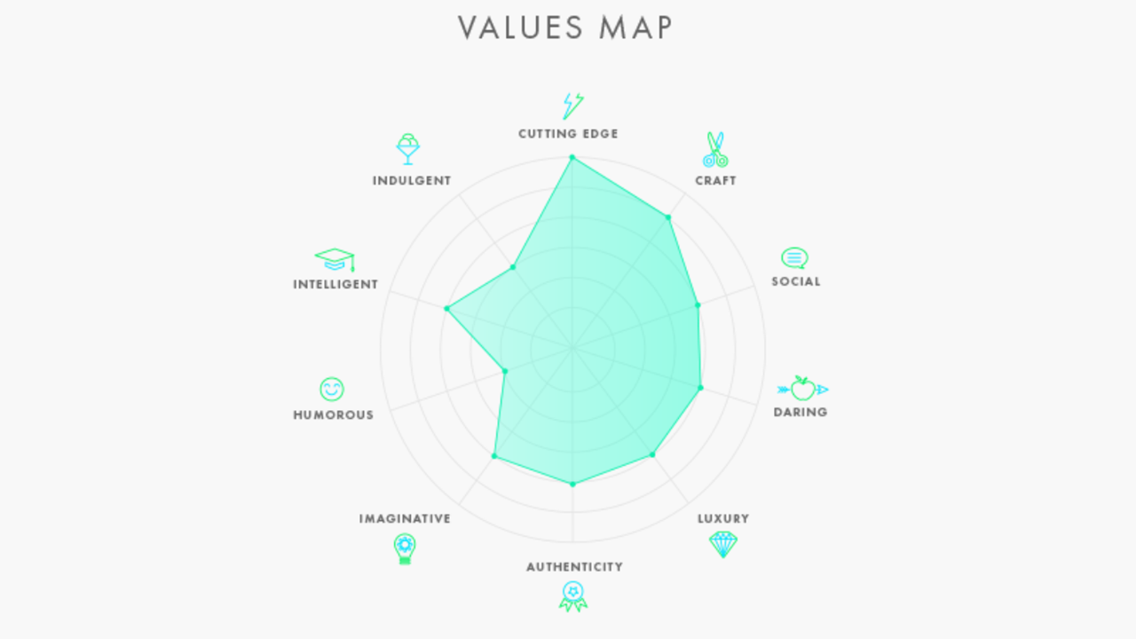 The Influencer Match Tool Brand values map