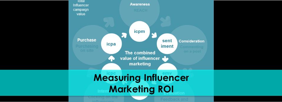 measuring influencer marketing roi.png