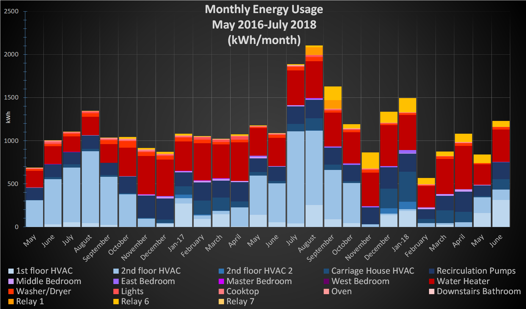 FFH monthly energy usage may16-july18.png