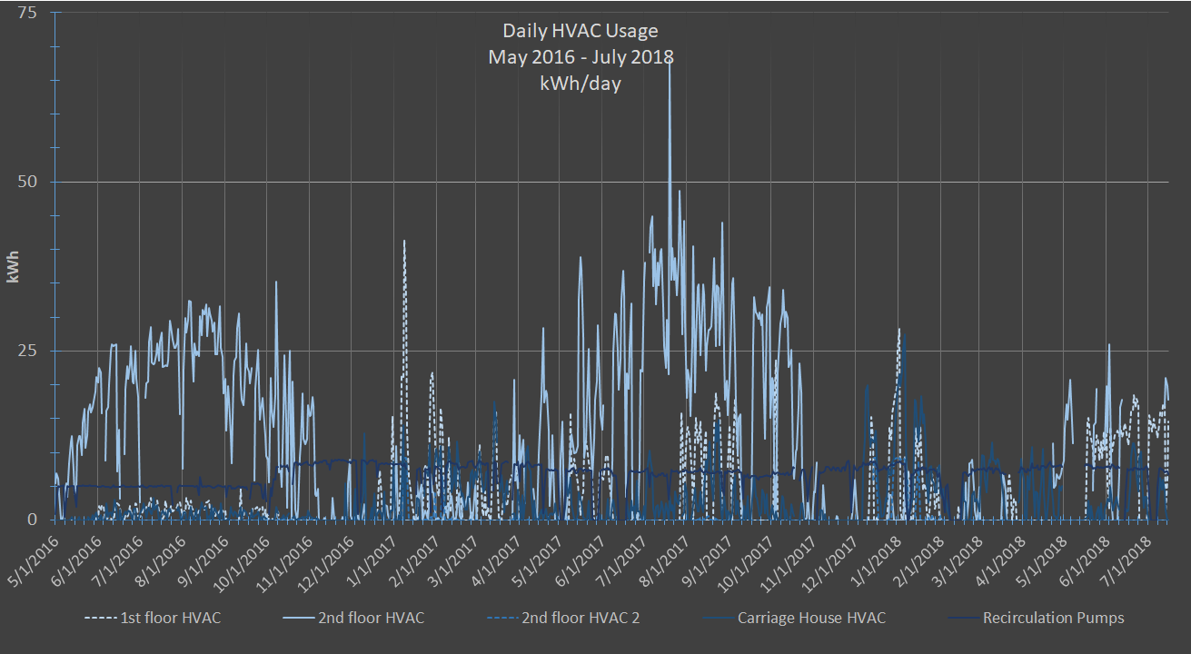 FFH daily hvac usage may16-july18 .png