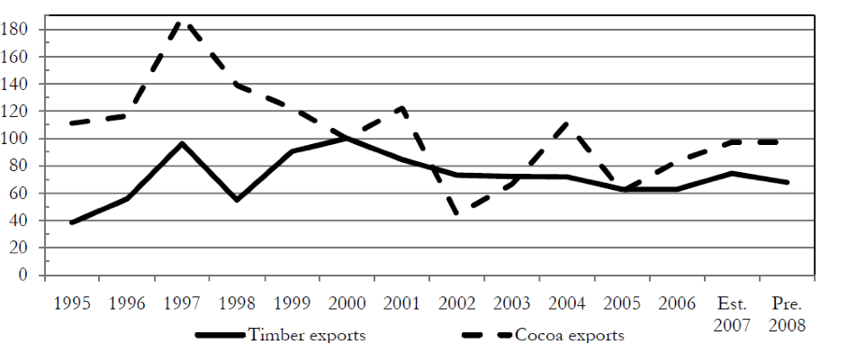 Figure 1: Timber and cocoa exports