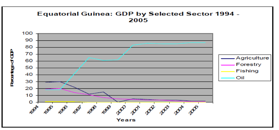 Figure 2: Equatorial Guinea: GDP by Selected Sector, 1994-2005