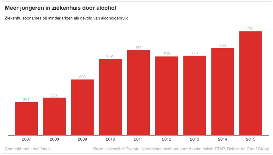 http://nos.nl/artikel/2091440-fors-meer-jonge-comazuipers-die-nu-stiekem-drinken.html