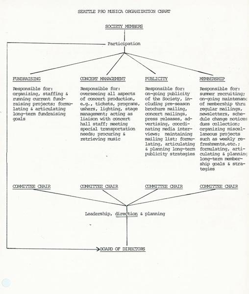 1986-03-org-chart.jpg