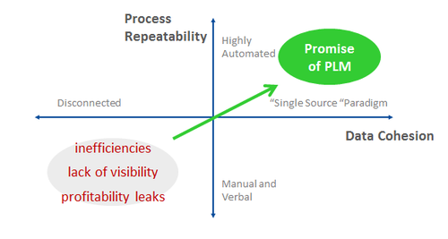 Figure 2 - Data Cohesion and Process Repeatability Quadrant