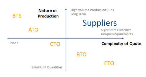 FIGURE 1 – PRODUCTION VOLUME TO QUOTE COMPLEXITY RISK QUADRANT GRAPHIc