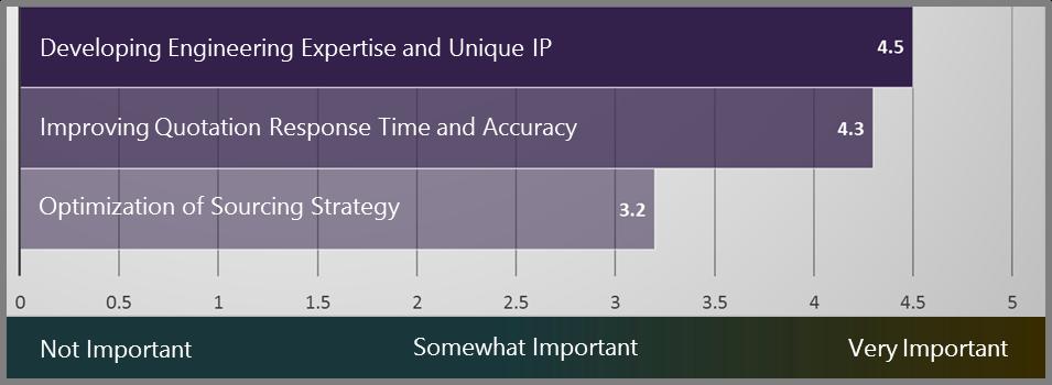 Figure 1- Survey Results for Factors Driving Long-Term Success