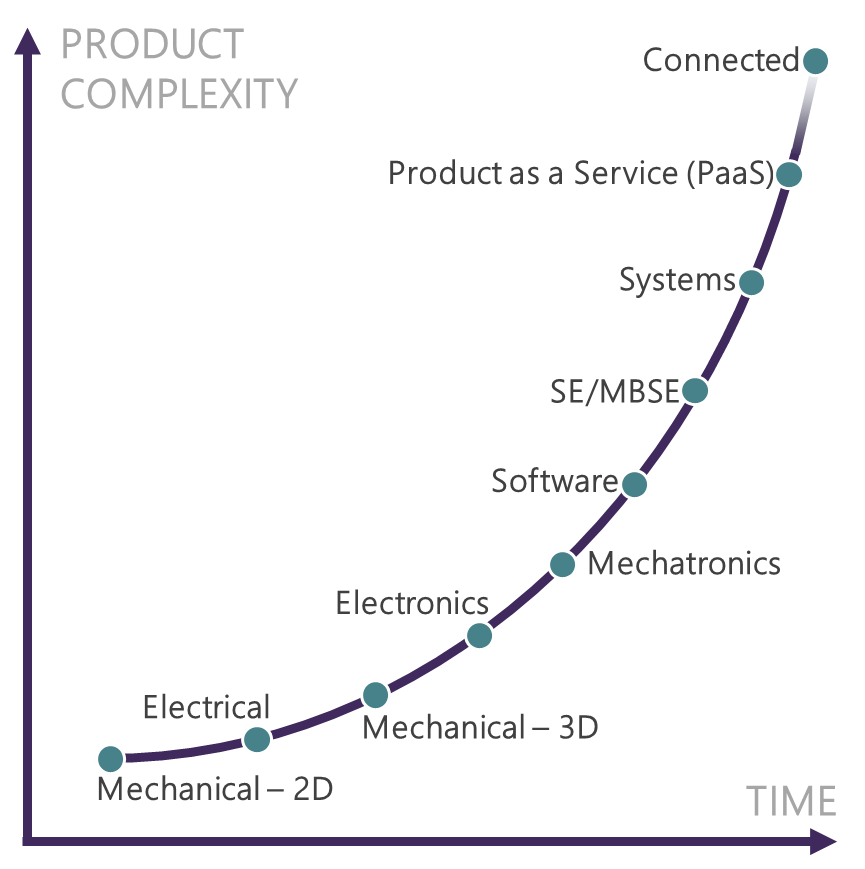 Figure 2 – Increasing Product Complexity