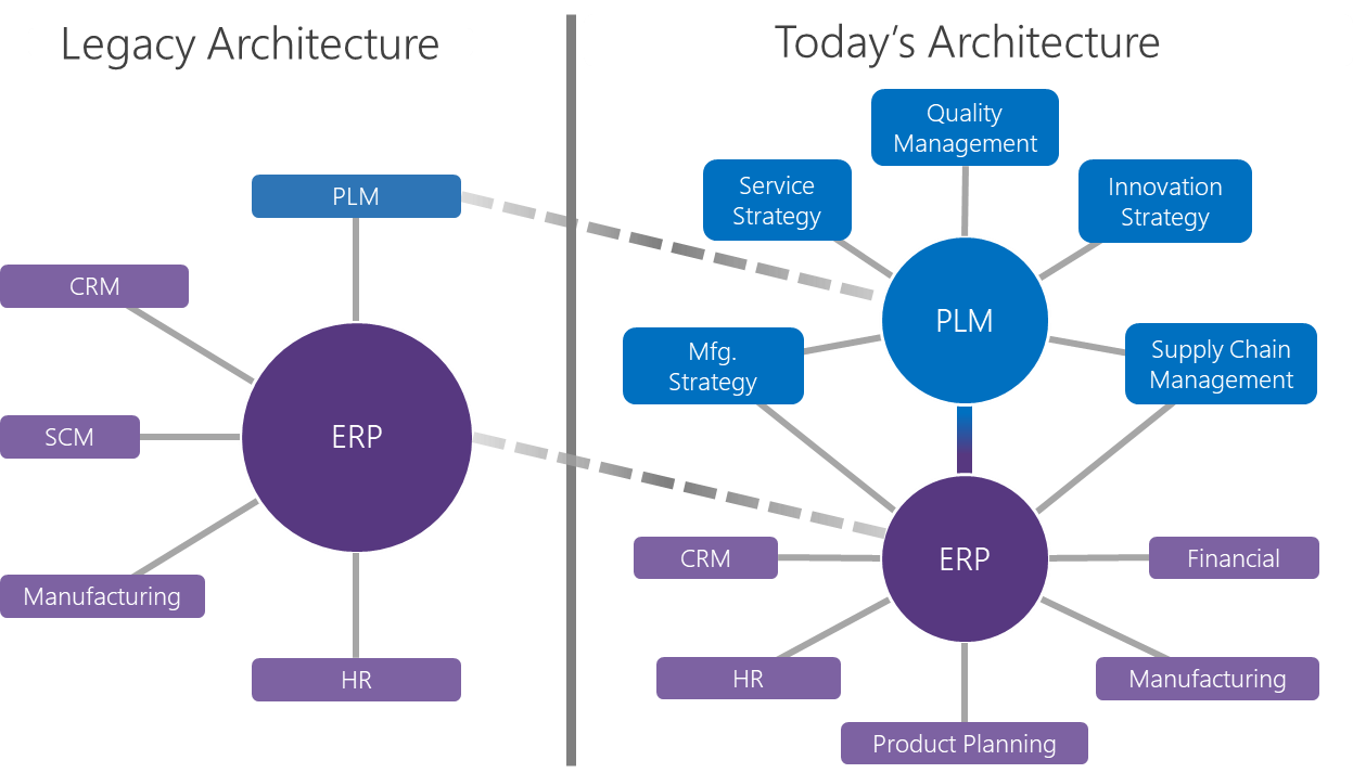 Increasing PLM Prominence in the Enterprise Solution Architecture
