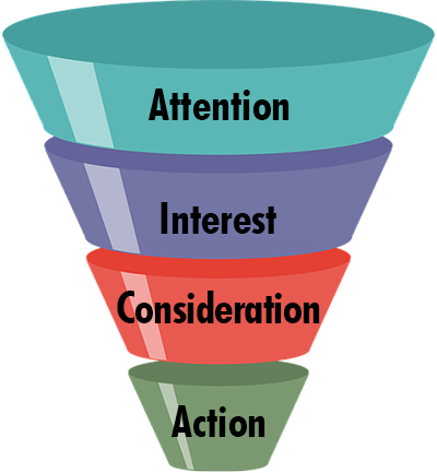 The classic sales funnel.
