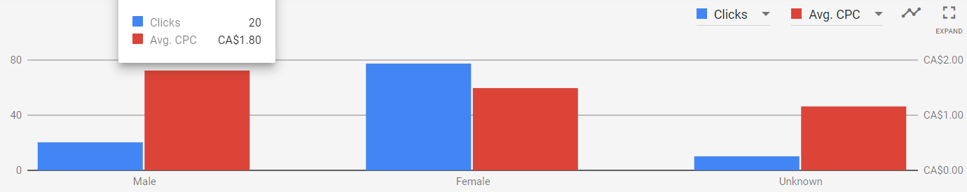 Do you notice any trends with the gender of your audience?