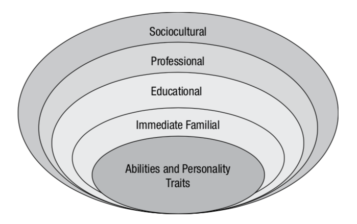 "Factors affecting cognitive-style formation. Adapted from ""Cognitive Style,"" by M. Kozhevnikov, 2014, in    Oxford Handbook of Cognitive Psychology     ."