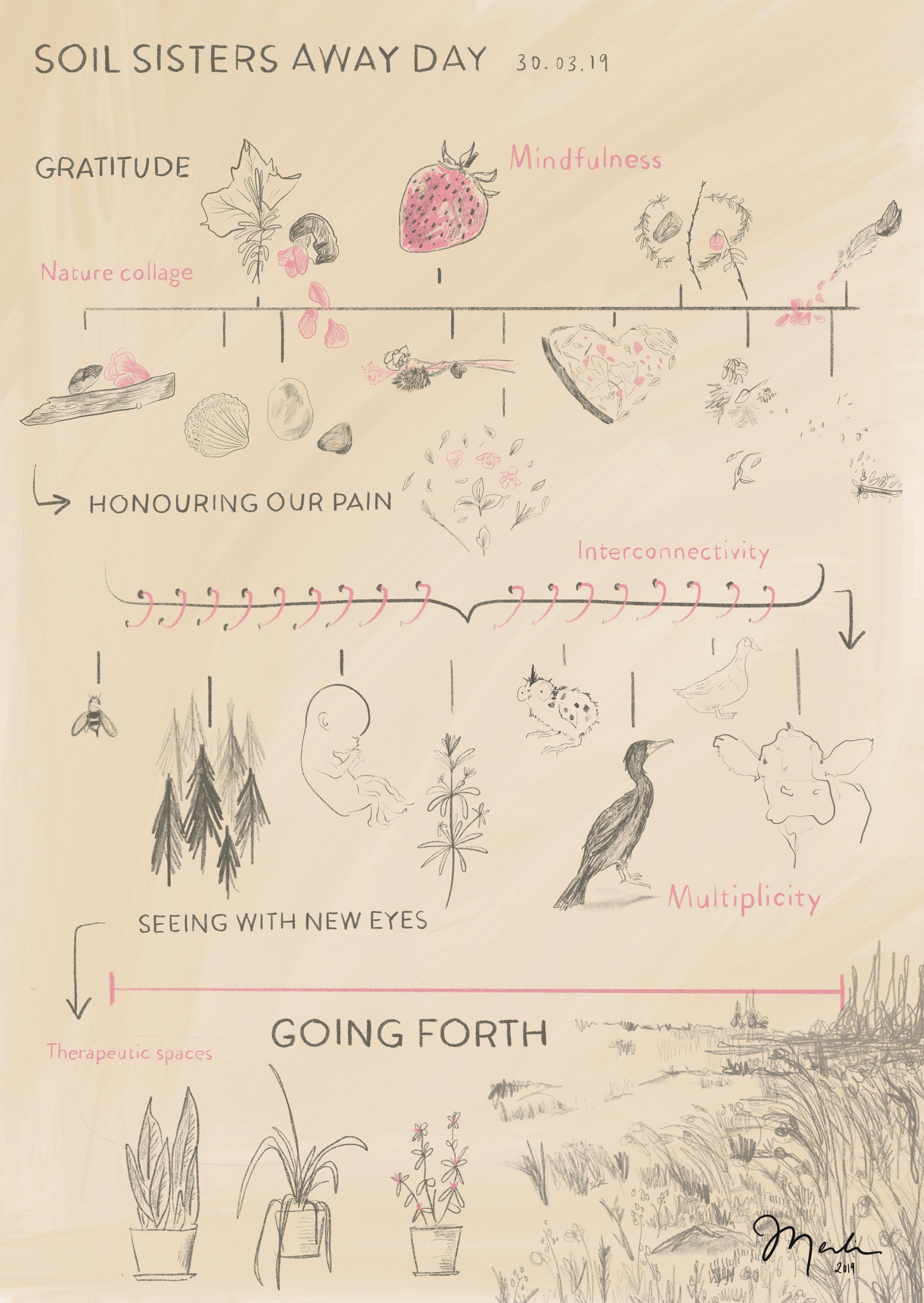 Soil Sisters Away Day by  Merlin Strangeway