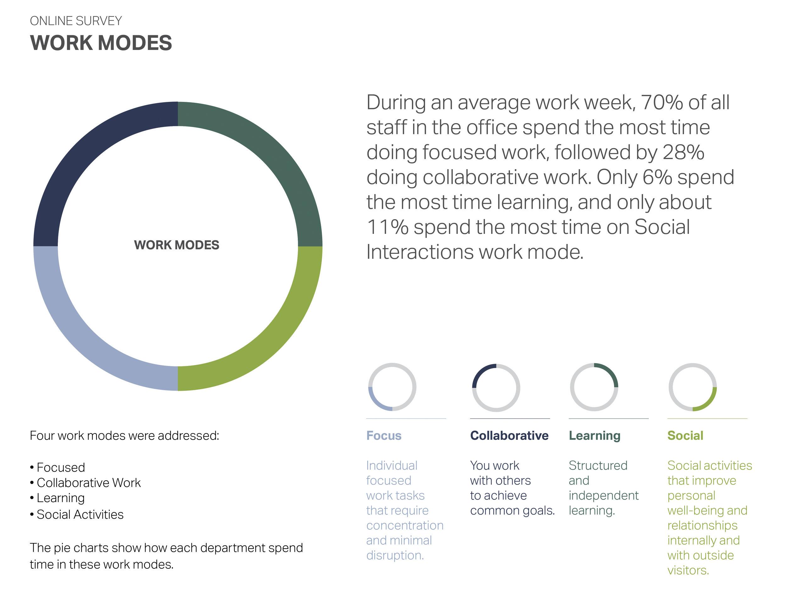 1.WORK MODES.jpg