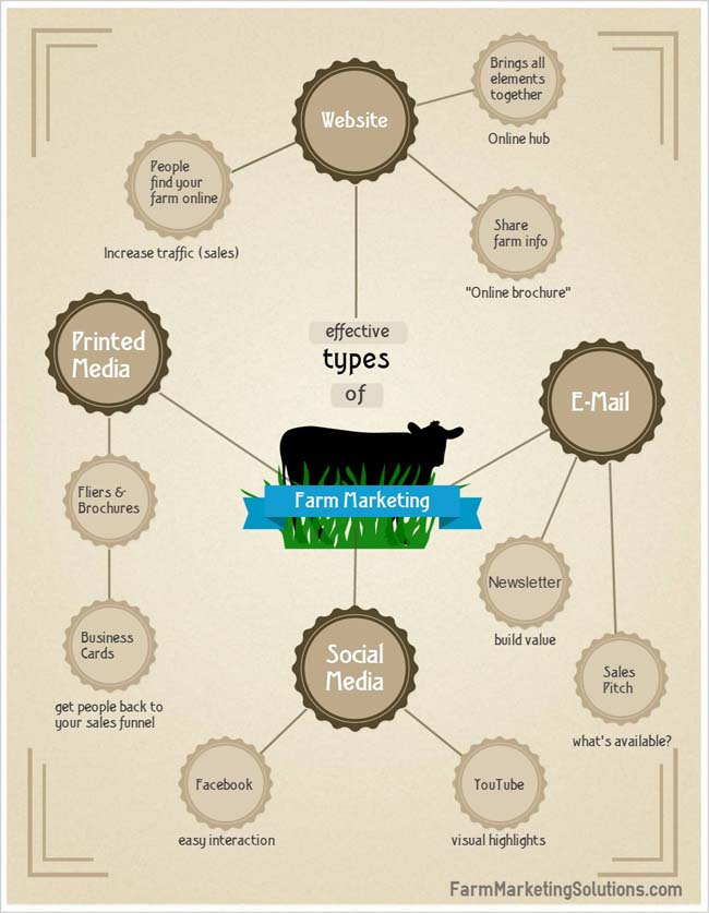 farm marketing infographic x650