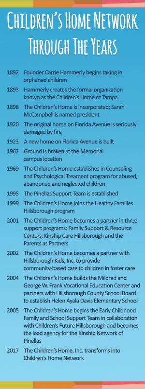 Children's Home Network timeline