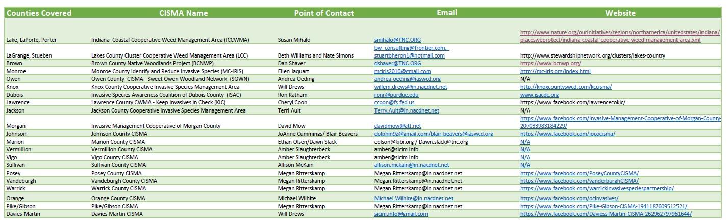 CISMA Contacts.jpg