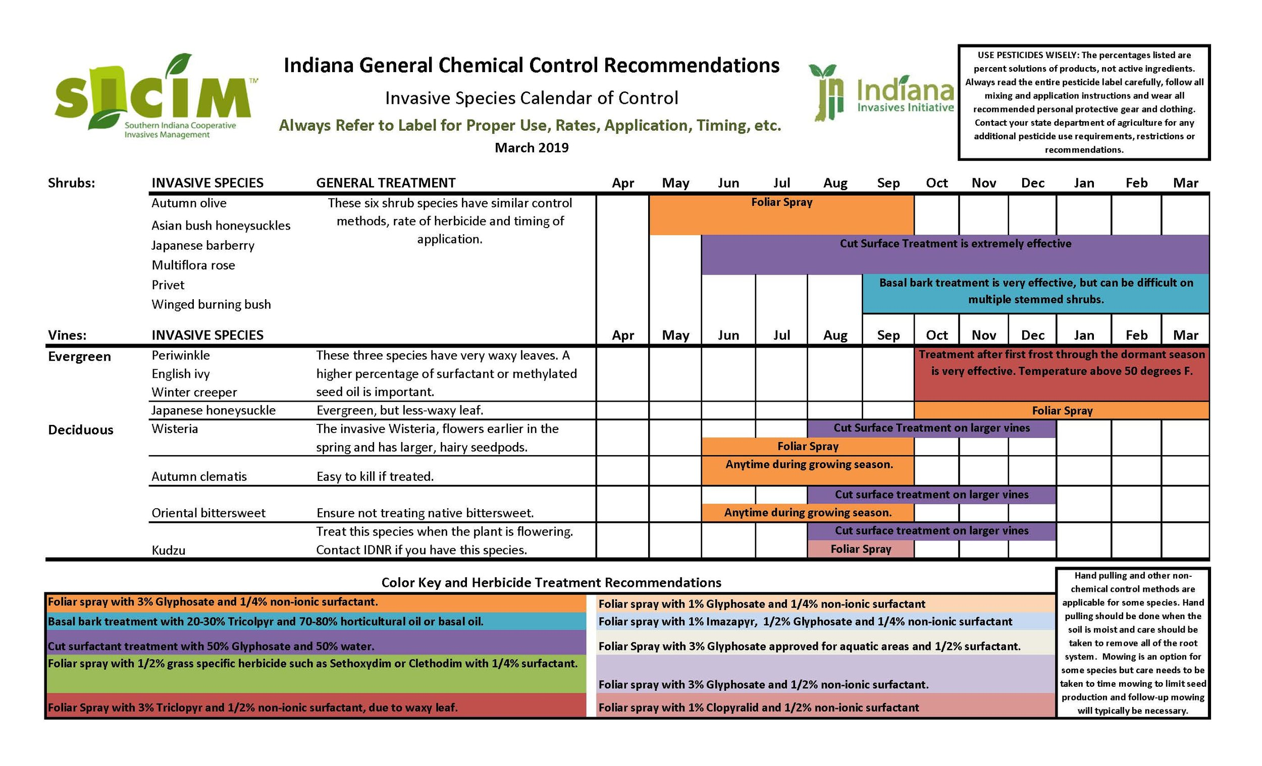 Invasive species control calendar