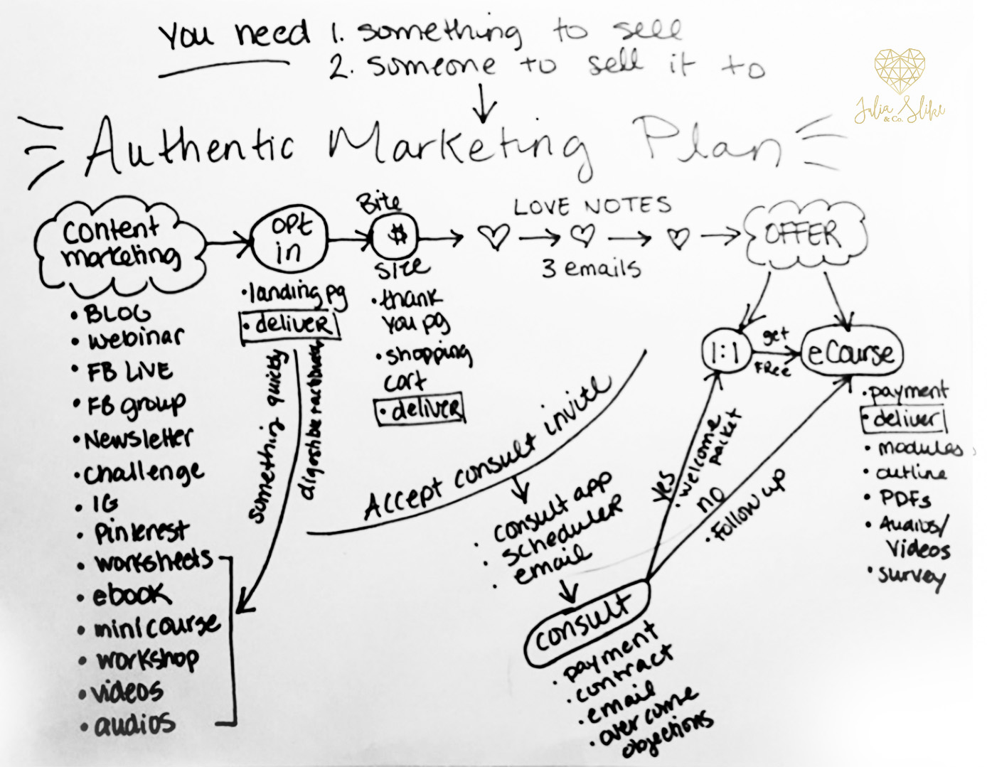 This is how my marketing mind works and I'll put it to work for YOU!